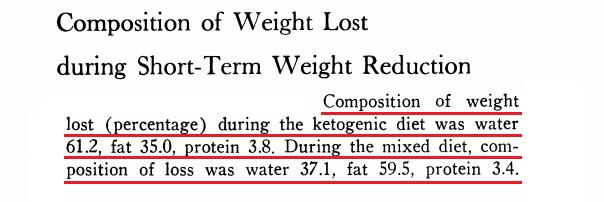 perda-de-peso-dieta-cetogenica